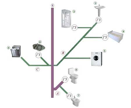 Пример схемы разводки труб.